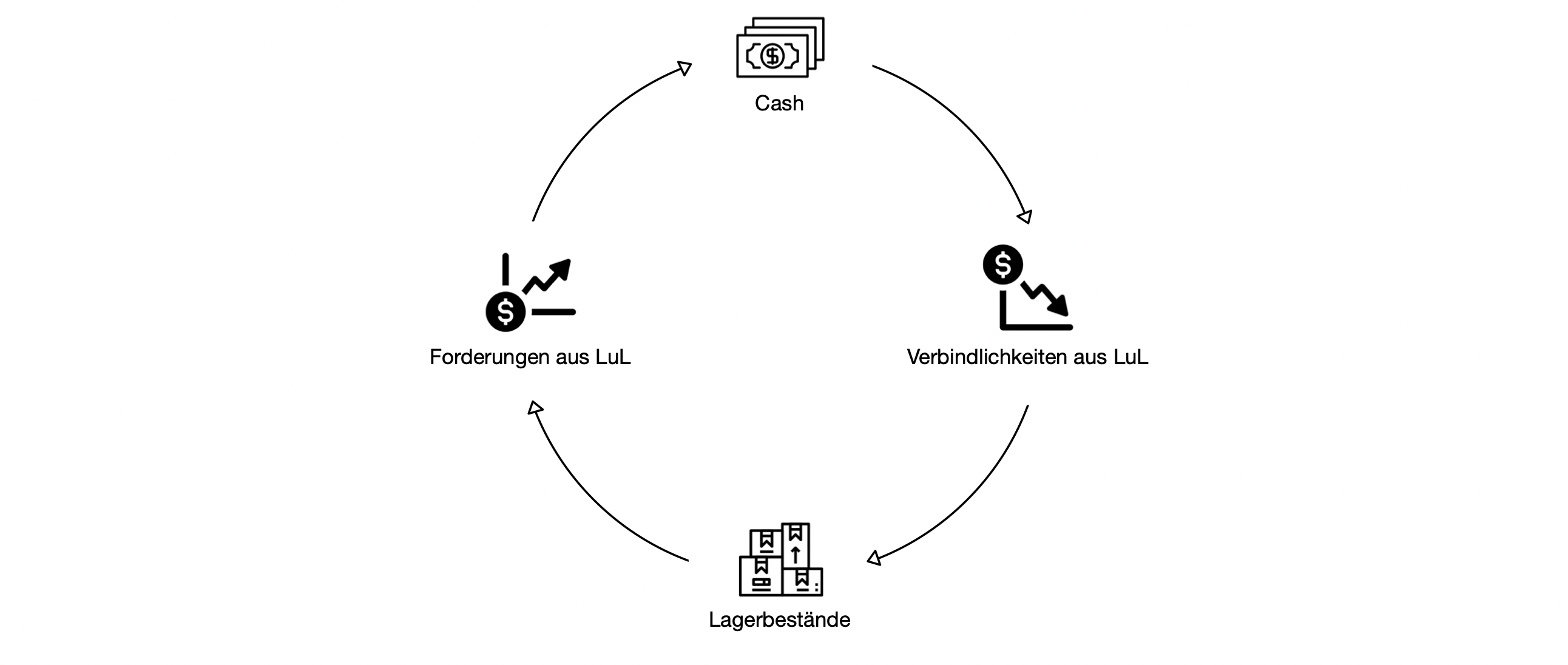Cash Conversion Cycle - Tradico